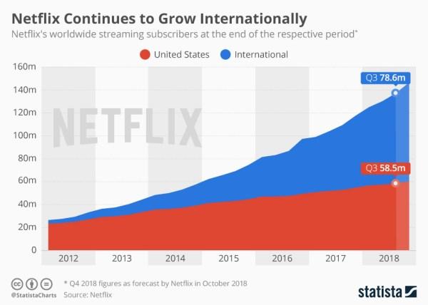 Z Netflixa korzysta już ponad 137 mln użytkowników na świecie