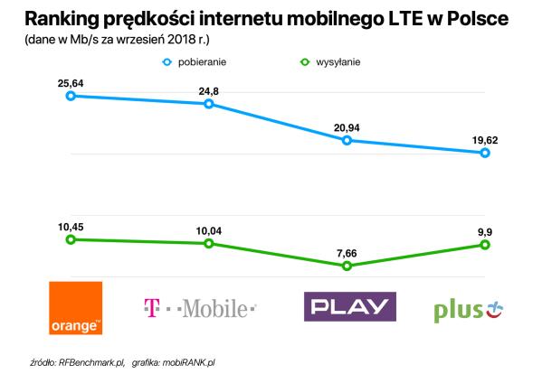 Ranking prędkości internetu mobilnego polskich operatorów (wrzesień 2018)