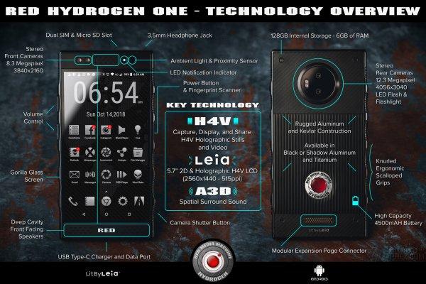 Specyfikacja RED Hydrogen One na infografice