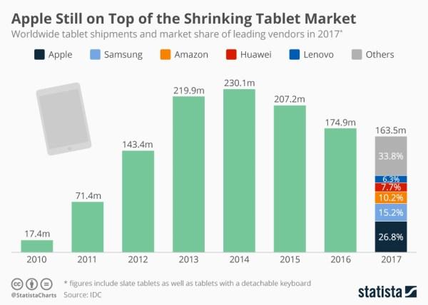 Apple wciąż na szczycie kurczącego się rynku tabletów