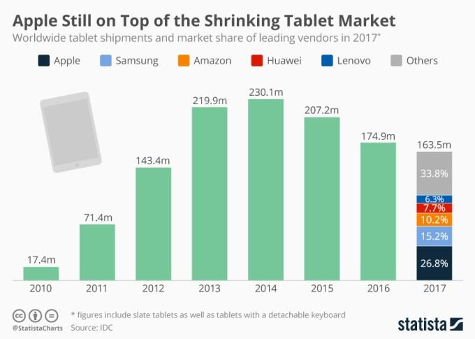 Sprzedaż tabletów na świecie wg producentów 2010-2017