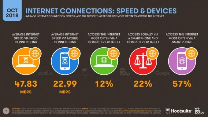 Średnia prędkość internetu wg urządzeń (4Q 2018)