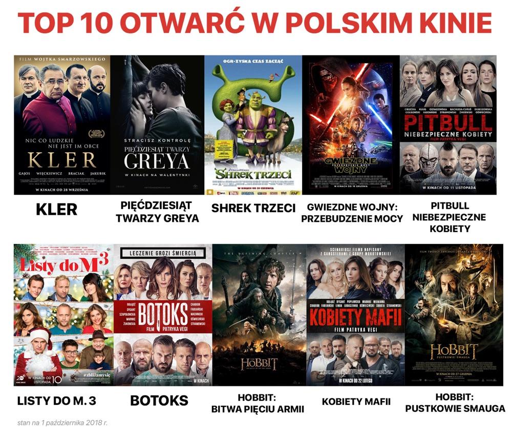 TOP 10 filmów z najwyższą liczbą widzów w polskich kinach w pierwszy weekend emisji
