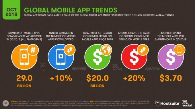 Trendy w aplikacjach mobilnych w 4Q 2018