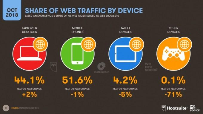 Udział urządzeń (mobile, tablet, PC) w ruchu internetowym na świecie 4Q 2018