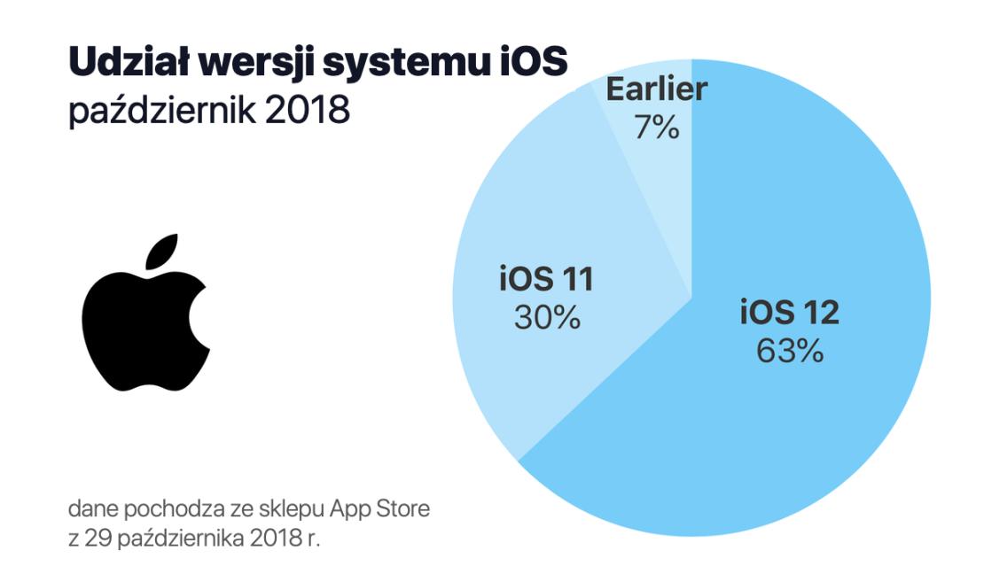 Udział wersji systemu iOS 12 (stan na 29 października 2018 r.)