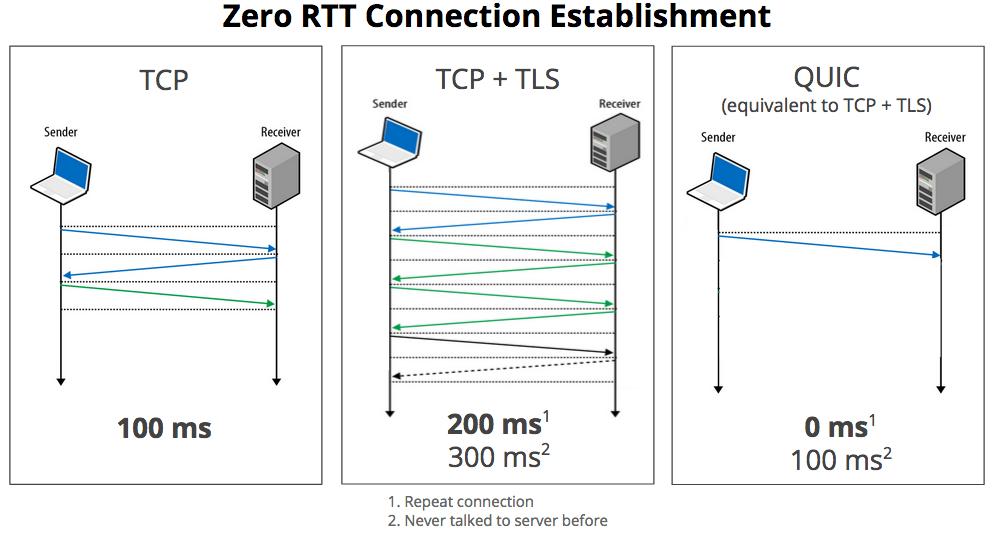 Zero RTT Connection Establishment