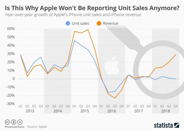 Czy dlatego Apple nie będzie podawać liczby sprzedanych urządzeń?
