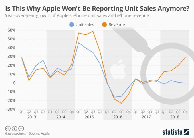 iPhone; wzrost sprzedanych jednostek (rok do roku) i przychody ze sprzedaży iPhone'a (2013-2018)