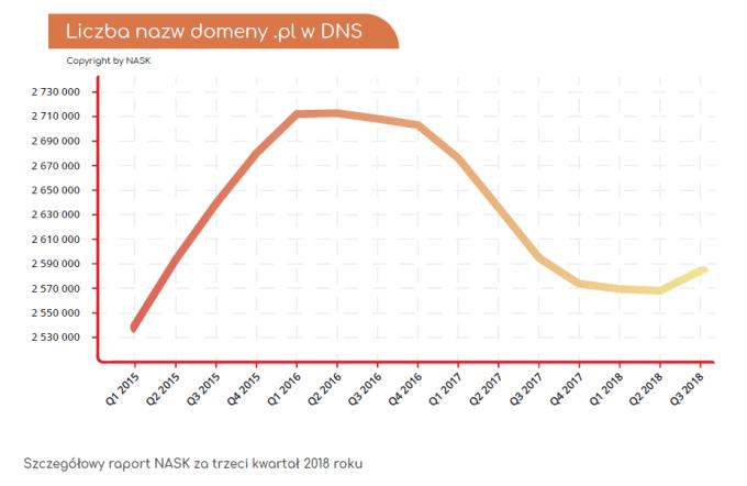 Liczba nazw domen .pl (1Q 2015 - 3Q 2018) - wykres