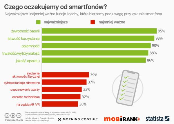 Co w smartfonie jest dla nas najważniejsze?