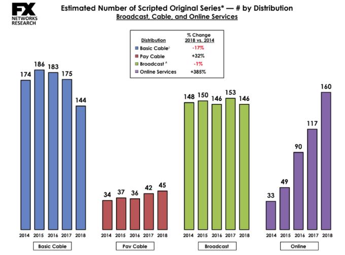 Estymowana liczba seriali według wydawców 2014-2018