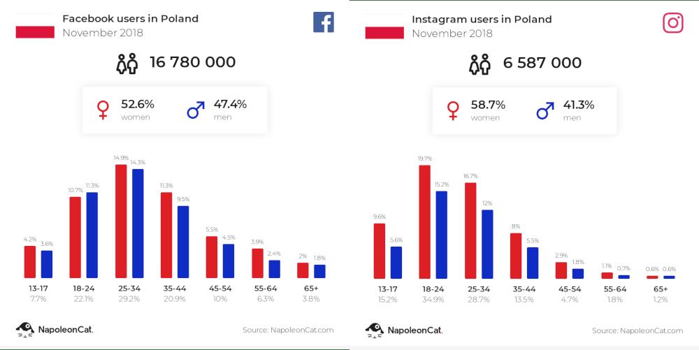 Użytkownicy Facebooka i Instagrama w Polsce (dane za listopad 2018 r.)