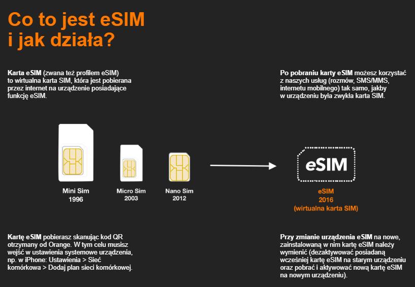 Jak działa eSIM?