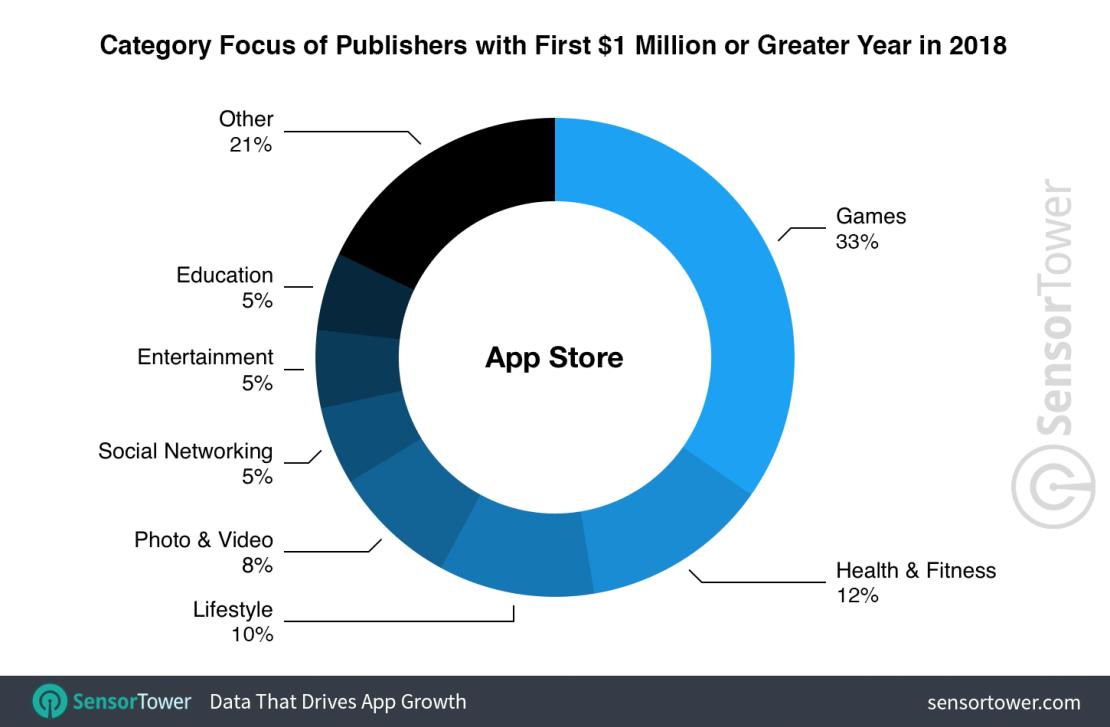 Wydawcy aplikacji z pierwszym mln USD w sklepie App Store (wg kategorii)
