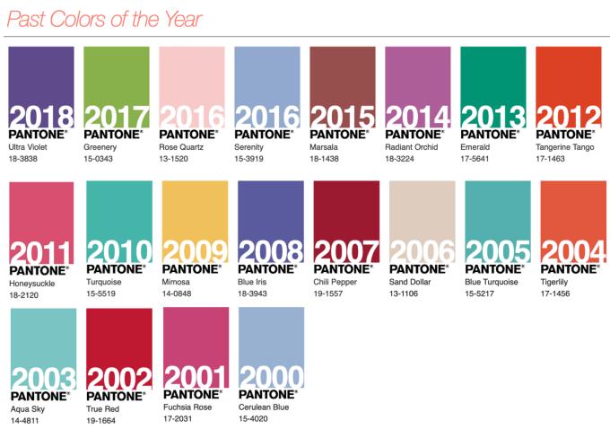 Kolory roku PANTONE (z lat 2000-2018)