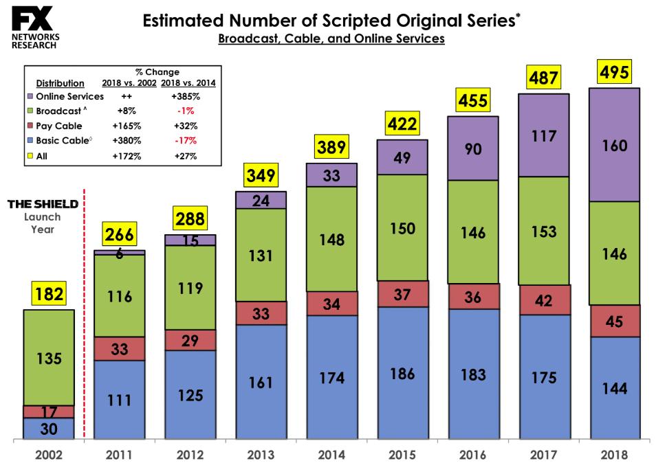 Liczba seriali oryginalnych wydanych na świecie w 2018 r. (wg dystrybutorów)