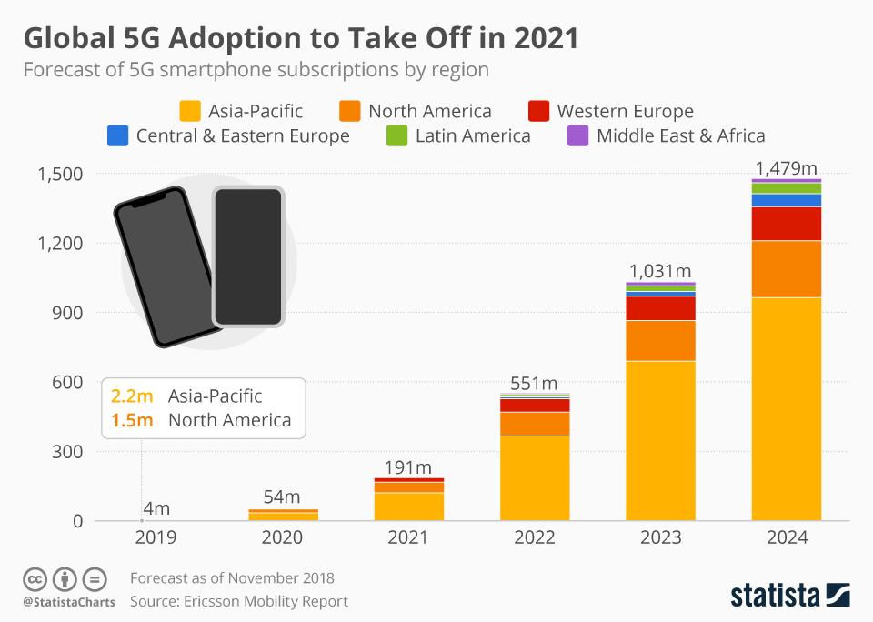 Prognoza liczby aktywnych smartfonów obsługujących 5G na świecie (do 2024 roku)