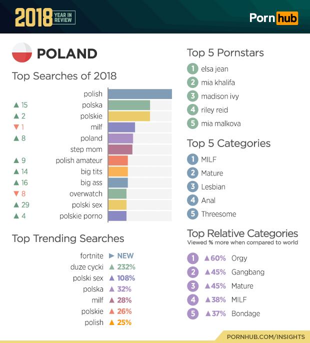 Podsumowanie 2018 r. na Pornhubie w Polsce