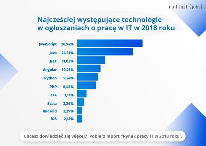 Najczęstsze technologie w ogłoszeniach o pracę w IT w 2018 r.