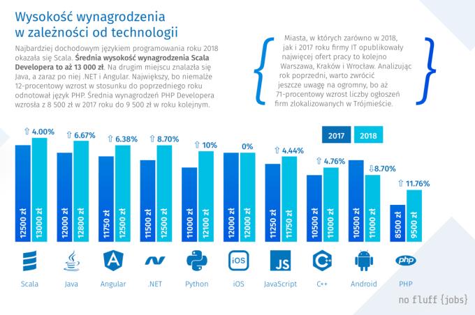 Wysokość wynagrodzenia w IT w zależności od technologii (2018 r.)