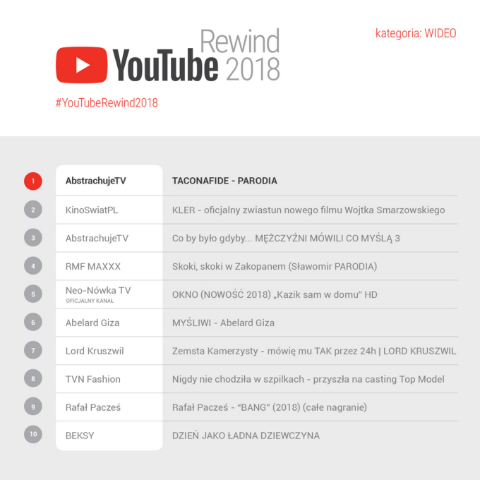 YouTube Rewind 2018 (TOP 10 Wideo)