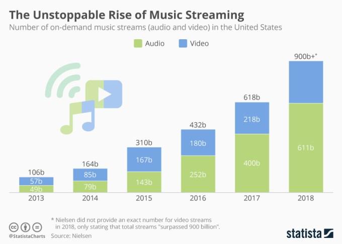 Liczba odtwarzanych utworów w serwisach streamingowych (audio+wideo) w USA w latach 2013-2018