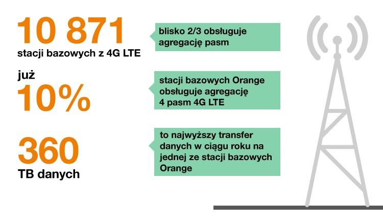 Podsumowanie 2018 roku w Orange (infografika) cz. 2