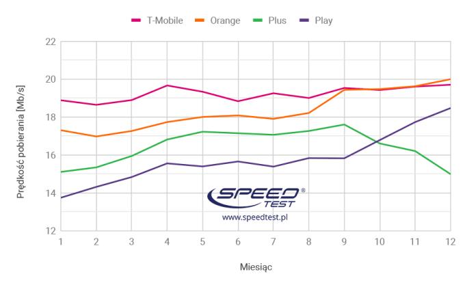 Ranking prędkości internetu 3G/4G w Polsce w 2018 r.