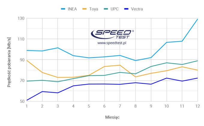 Ranking prędkości internetu stacjonarnego w Polsce w 2018 r.