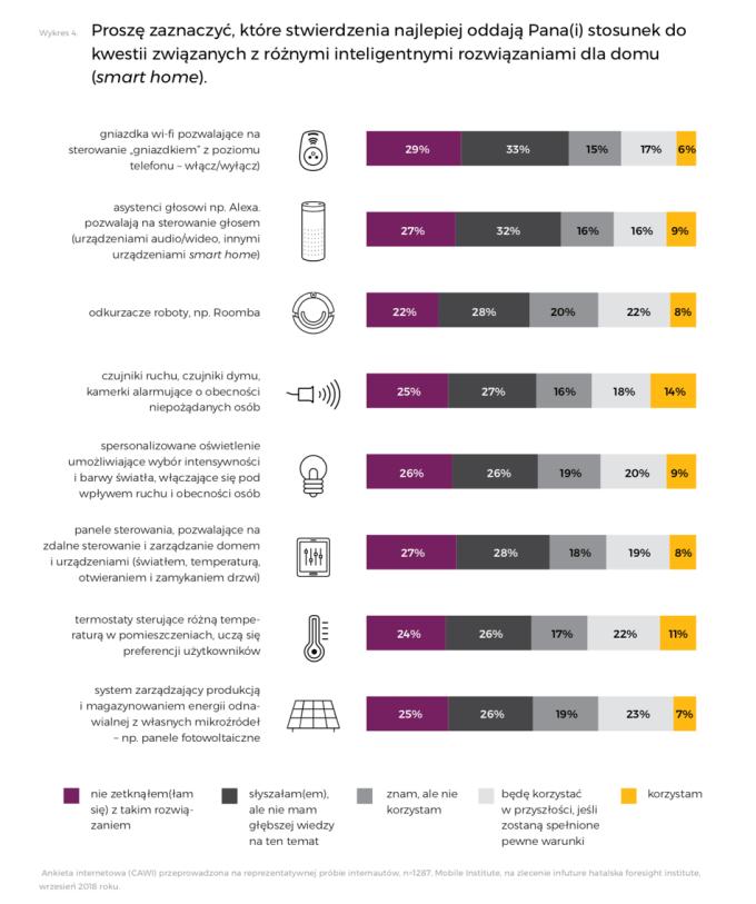 Ankieta internetowa (CAWI) przeprowadzona na reprezentatywnej próbie internautów, n=1287, Mobile Institute, na zlecenie infuture hatalska foresight institute, wrzesień 2018 roku.