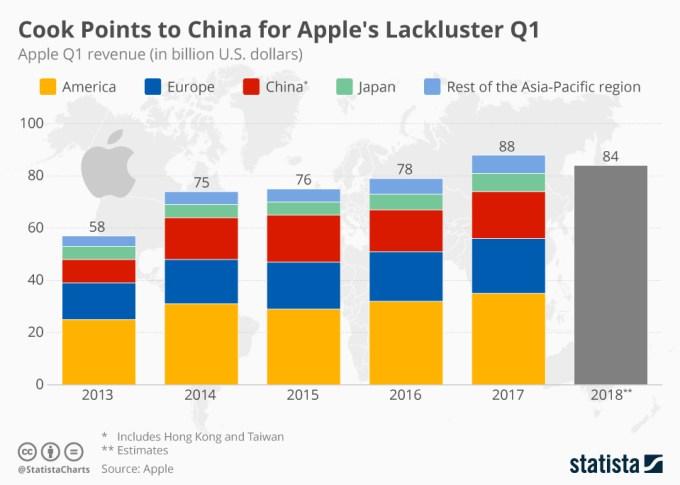 Szacunkowe przychody Apple 1Q 2019