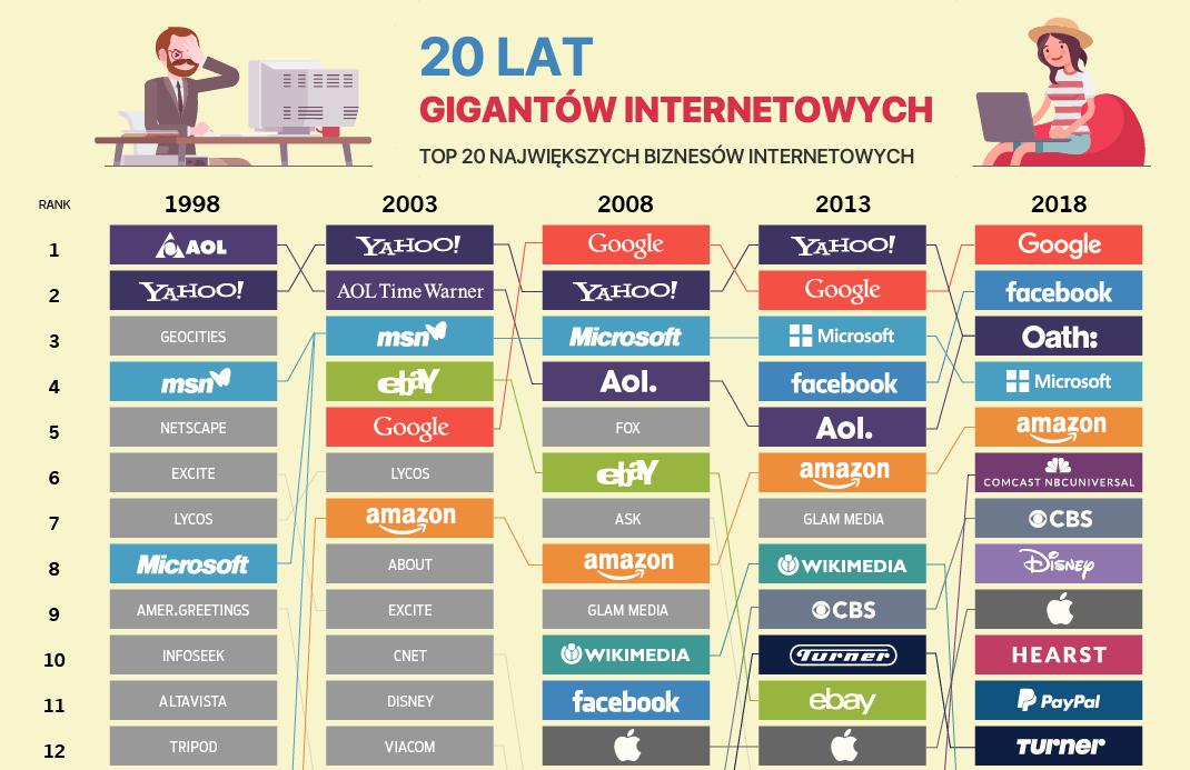 TOP 20 gigantów internetowych (1998-2018)