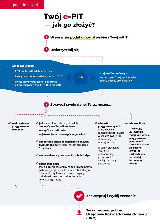 Infografika: Twój e-PIT