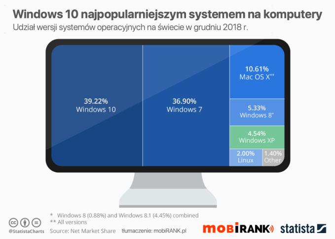 Udział systemów operacyjnych na komputery na świecie w grudniu 2018 r.