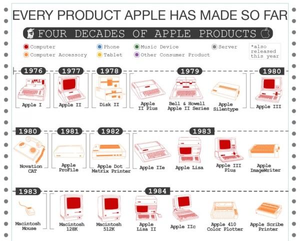 Wszystkie produkty Apple'a na jednej infografice (1976-2018)