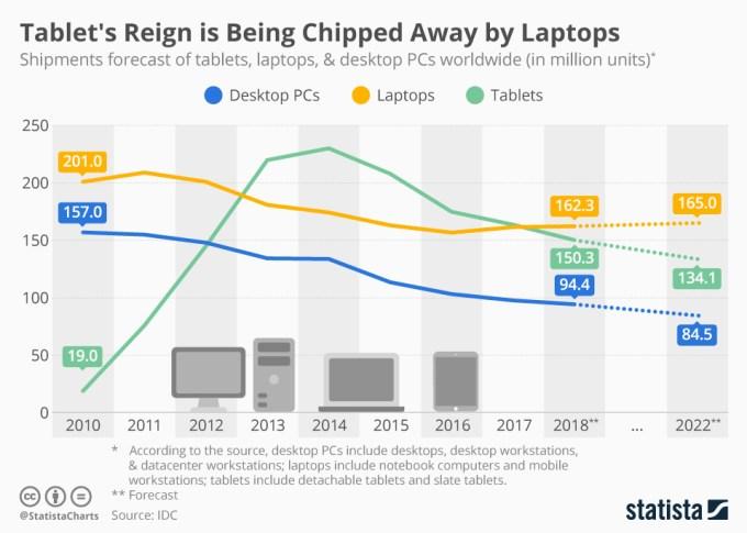 Wysyłki tabletów, laptopów i komputerów PC (2010-2022)