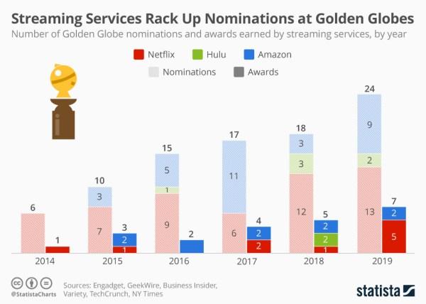 Usługi streamingowe gromadzą kolejne Złote Globy w 2019 roku
