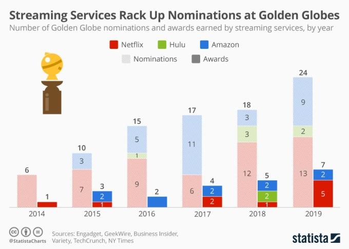 Złote Globy: liczba nominacji i nagród dla serwisów streamingowych (od 2014 do 2019 r.)