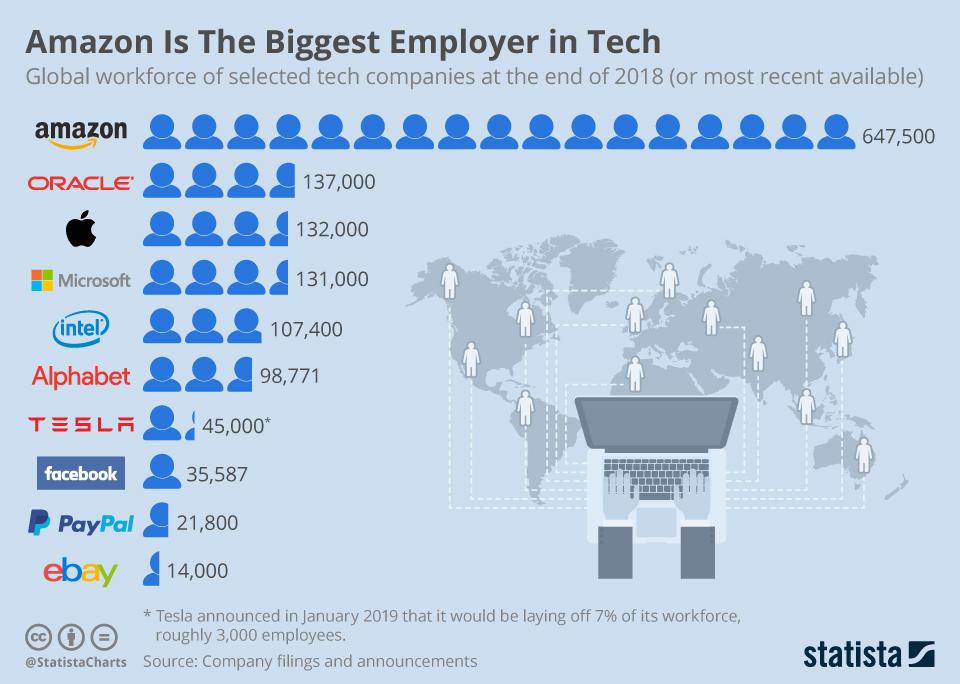 TOP 10 pracodawców (pod względem liczby pracowników) w branży technologicznej (styczeń 2019)