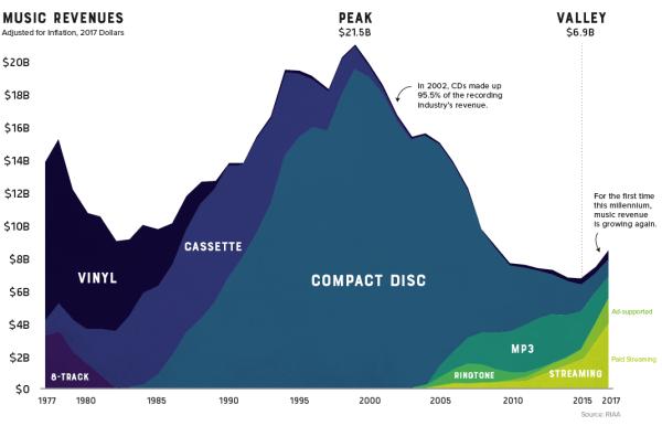 40 lat przemysłu muzycznego na jednym wykresie (1977-2017)