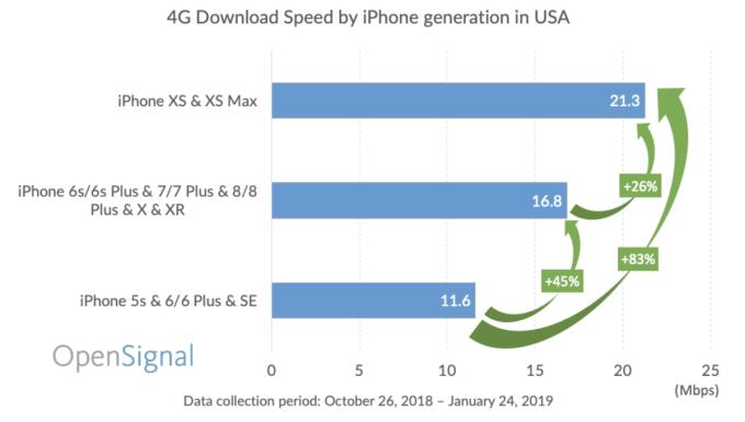 Prędkości pobierania 4G/LTE przez iPhone'y wg grup generacji