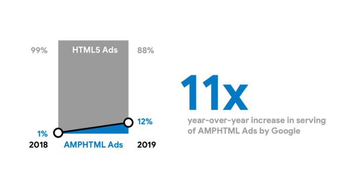 AMPHTML Ads vs HTML5 Ads