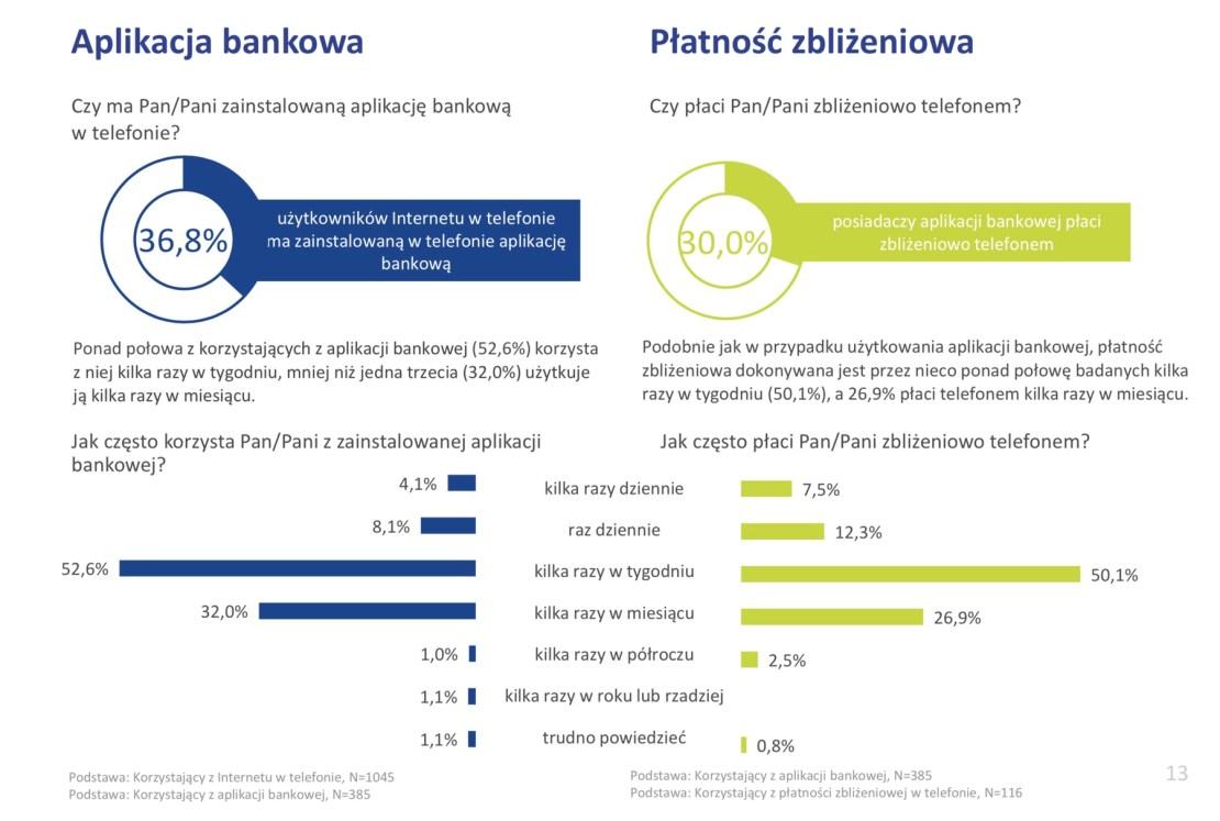 Aplikacje bankowe i płatności mobilne w Polsce w 2018 r.