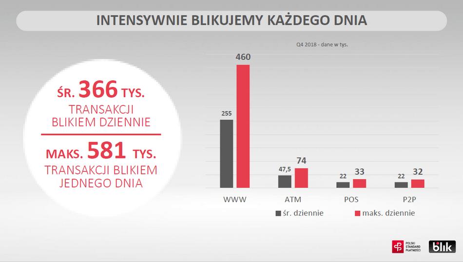 Statystyki BLIK - wg kanału dystrybucji (4Q 2018)