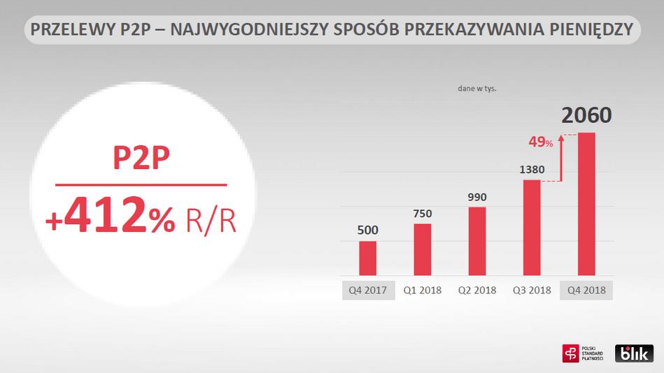 Przelewy na telefon BLIK P2P w 2018 r.