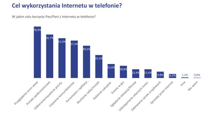 Cel korzystania z internetu mobilnego w telefonie (Polska, 2018 r.)