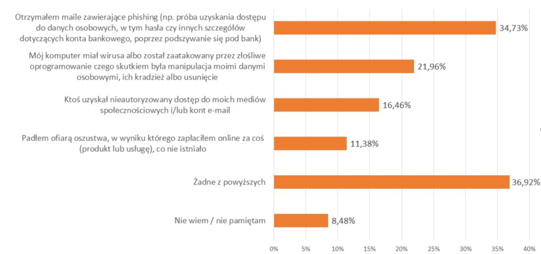 Wykres - wyniki badania dot. sytuacji w internecie