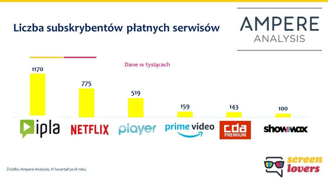 Liczba płatnych subskrybentów serwisów sVOD w Polsce (statystyki za 2018 r.)