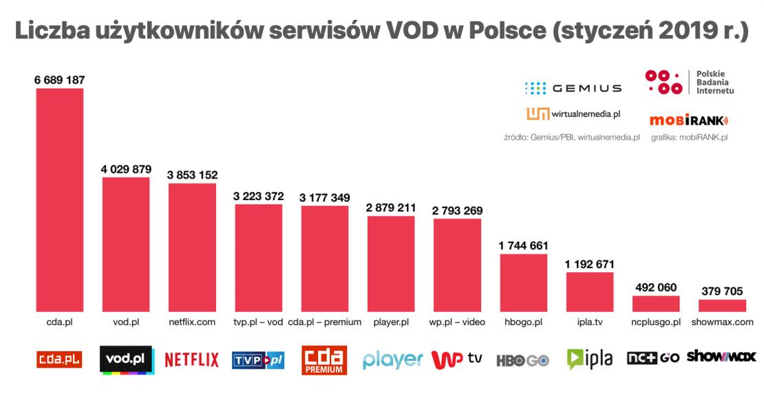 Liczba użytkowników serwisów VOD w Polsce (01/2019)